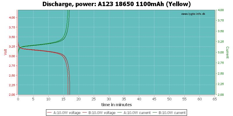 A123%2018650%201100mAh%20(Yellow)-PowerLoadTime