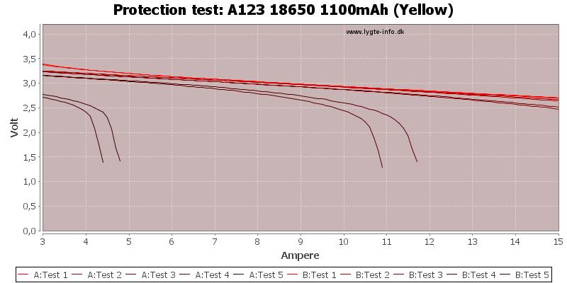 A123%2018650%201100mAh%20(Yellow)-TripCurrent