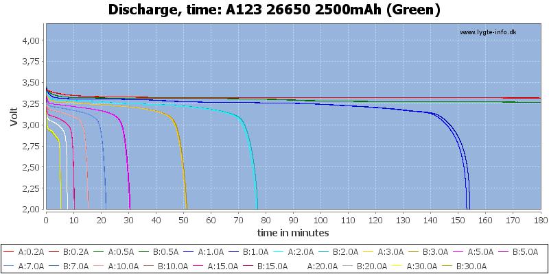 A123%2026650%202500mAh%20(Green)-CapacityTime
