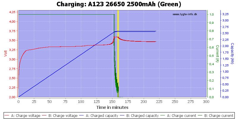 A123%2026650%202500mAh%20(Green)-Charge