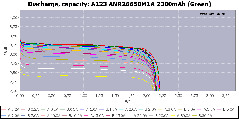 A123%20ANR26650M1A%202300mAh%20(Green)-Capacity