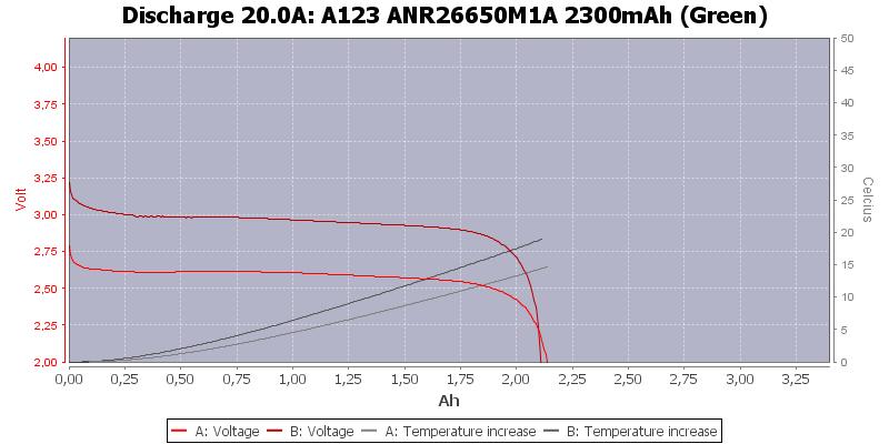 A123%20ANR26650M1A%202300mAh%20(Green)-Temp-20.0