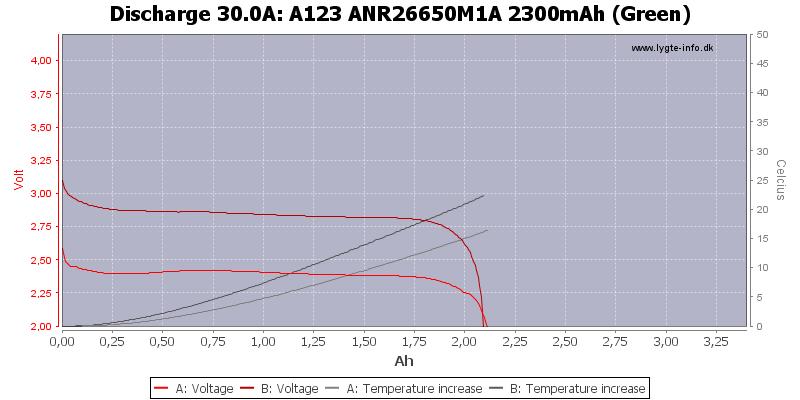 A123%20ANR26650M1A%202300mAh%20(Green)-Temp-30.0