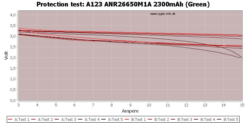 A123%20ANR26650M1A%202300mAh%20(Green)-TripCurrent
