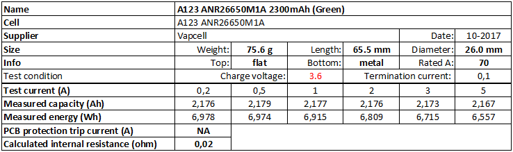 A123%20ANR26650M1A%202300mAh%20(Green)-info