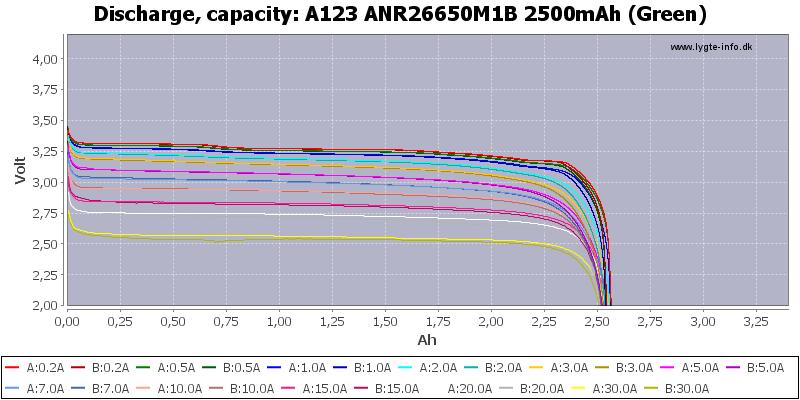 A123%20ANR26650M1B%202500mAh%20(Green)-Capacity