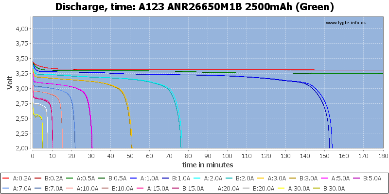 A123%20ANR26650M1B%202500mAh%20(Green)-CapacityTime