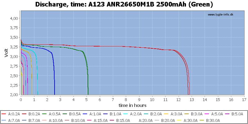 A123%20ANR26650M1B%202500mAh%20(Green)-CapacityTimeHours