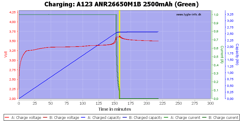 A123%20ANR26650M1B%202500mAh%20(Green)-Charge