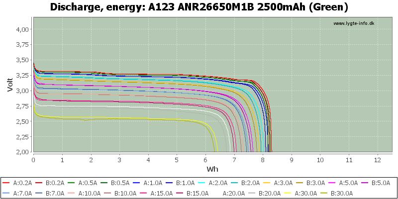 A123%20ANR26650M1B%202500mAh%20(Green)-Energy