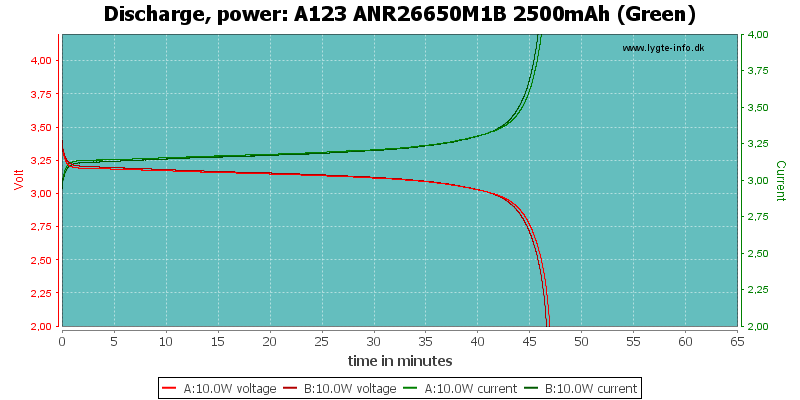 A123%20ANR26650M1B%202500mAh%20(Green)-PowerLoadTime