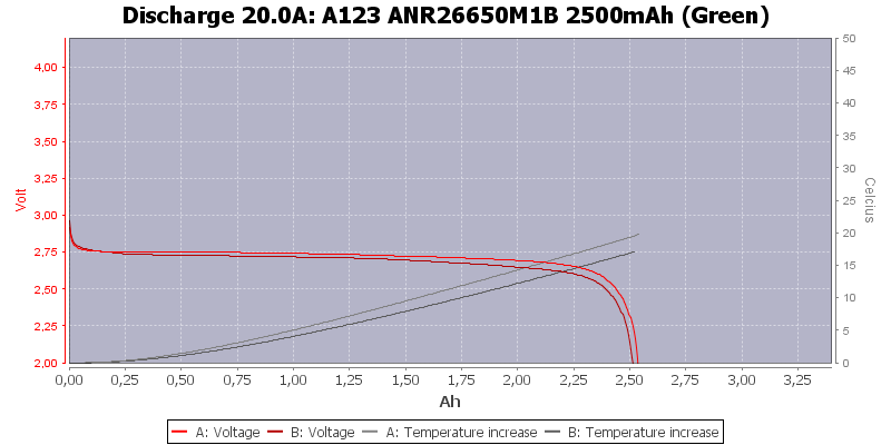 A123%20ANR26650M1B%202500mAh%20(Green)-Temp-20.0
