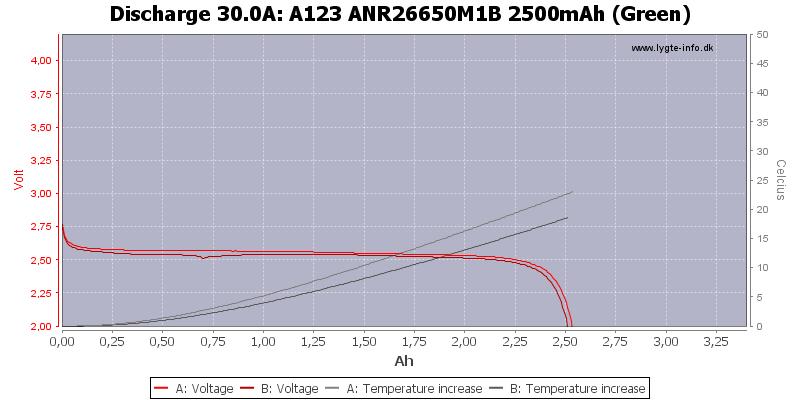 A123%20ANR26650M1B%202500mAh%20(Green)-Temp-30.0