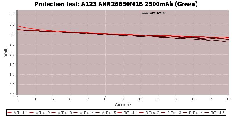 A123%20ANR26650M1B%202500mAh%20(Green)-TripCurrent