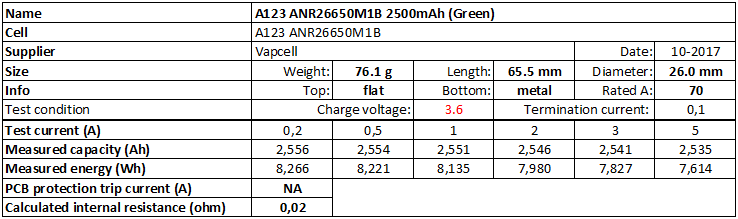 A123%20ANR26650M1B%202500mAh%20(Green)-info