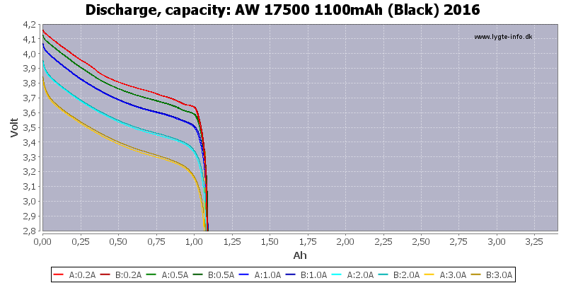 AW%2017500%201100mAh%20(Black)%202016-Capacity
