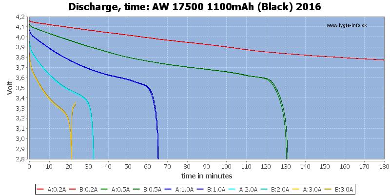 AW%2017500%201100mAh%20(Black)%202016-CapacityTime