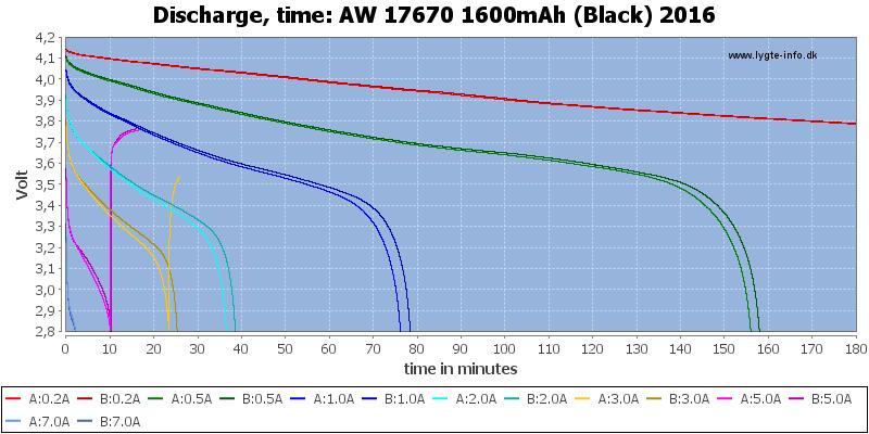 AW%2017670%201600mAh%20(Black)%202016-CapacityTime