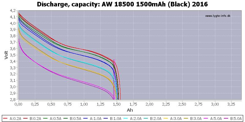 AW%2018500%201500mAh%20(Black)%202016-Capacity