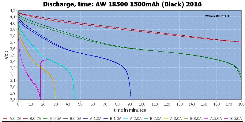 AW%2018500%201500mAh%20(Black)%202016-CapacityTime