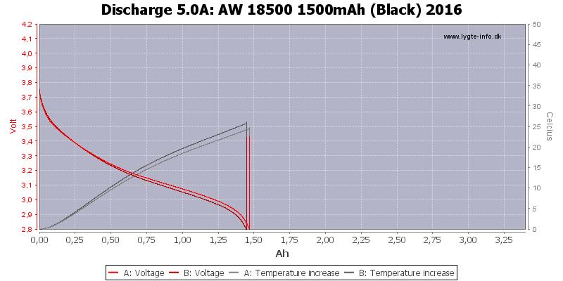 AW%2018500%201500mAh%20(Black)%202016-Temp-5.0