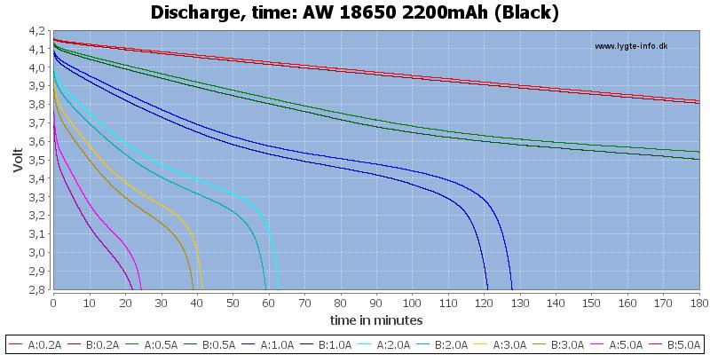 AW%2018650%202200mAh%20(Black)-CapacityTime
