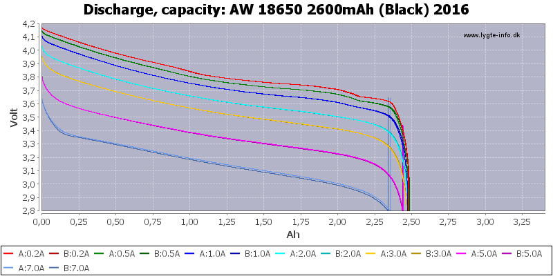 AW%2018650%202600mAh%20(Black)%202016-Capacity