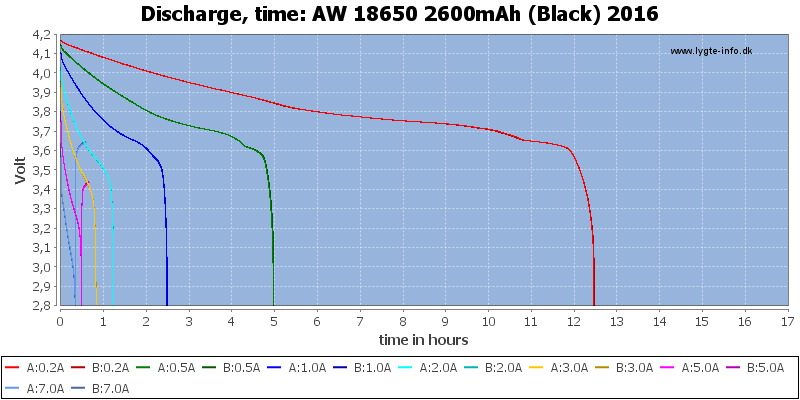 AW%2018650%202600mAh%20(Black)%202016-CapacityTimeHours
