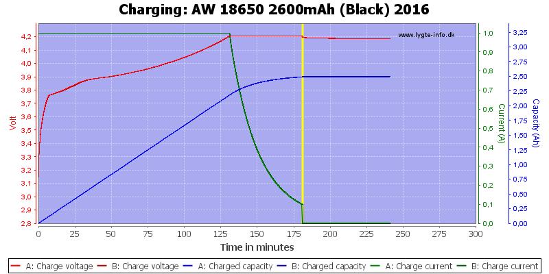 AW%2018650%202600mAh%20(Black)%202016-Charge