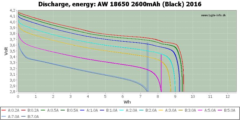AW%2018650%202600mAh%20(Black)%202016-Energy