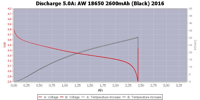 AW%2018650%202600mAh%20(Black)%202016-Temp-5.0