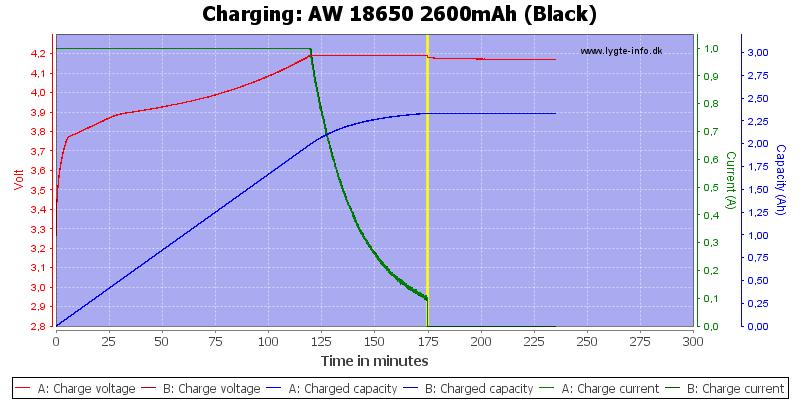 AW%2018650%202600mAh%20(Black)-Charge