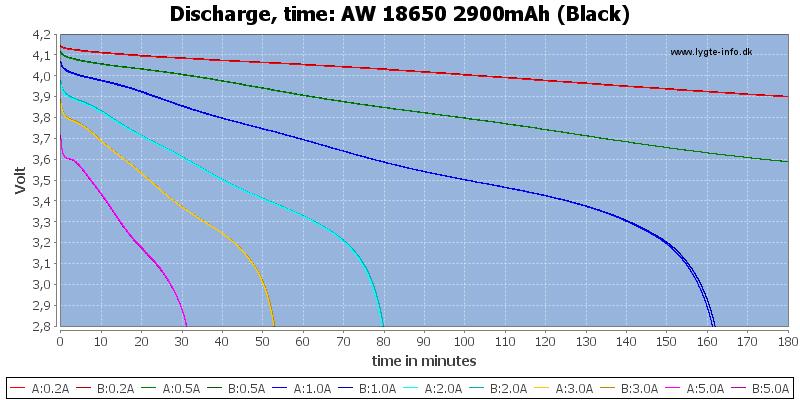 AW%2018650%202900mAh%20(Black)-CapacityTime