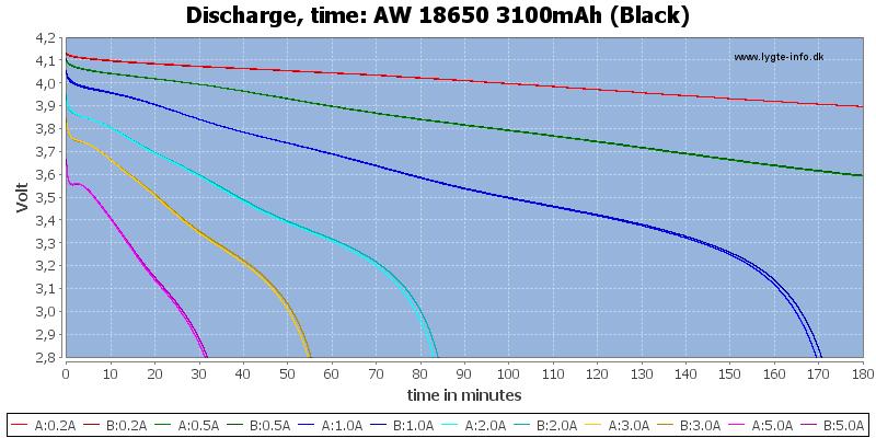 AW%2018650%203100mAh%20(Black)-CapacityTime