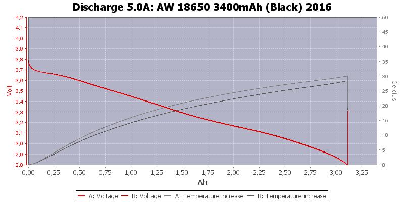AW%2018650%203400mAh%20(Black)%202016-Temp-5.0