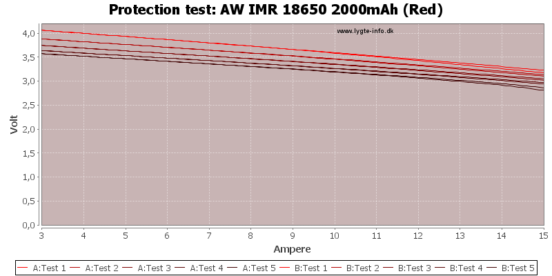 AW%20IMR%2018650%202000mAh%20(Red)-TripCurrent