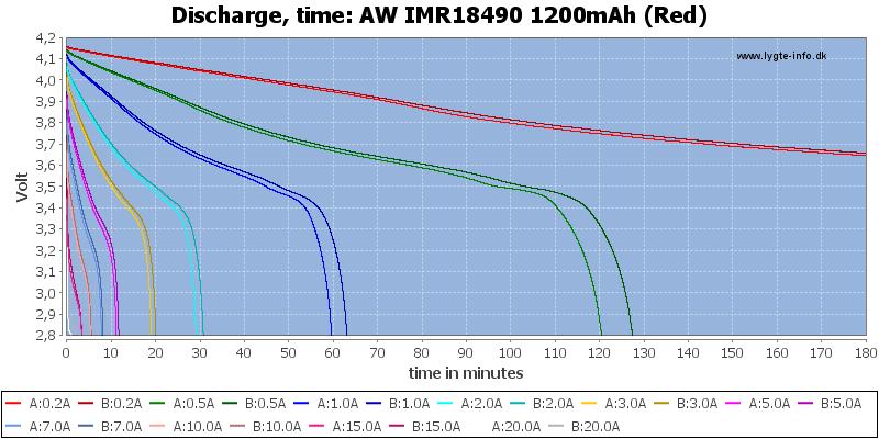 AW%20IMR18490%201200mAh%20(Red)-CapacityTime