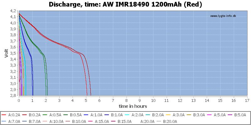 AW%20IMR18490%201200mAh%20(Red)-CapacityTimeHours