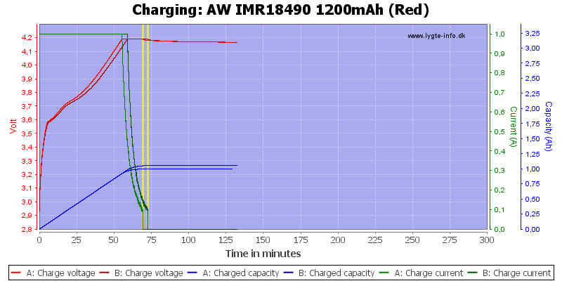 AW%20IMR18490%201200mAh%20(Red)-Charge