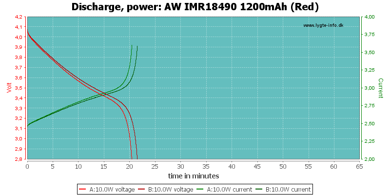 AW%20IMR18490%201200mAh%20(Red)-PowerLoadTime