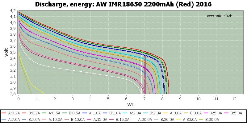 AW%20IMR18650%202200mAh%20(Red)%202016-Energy