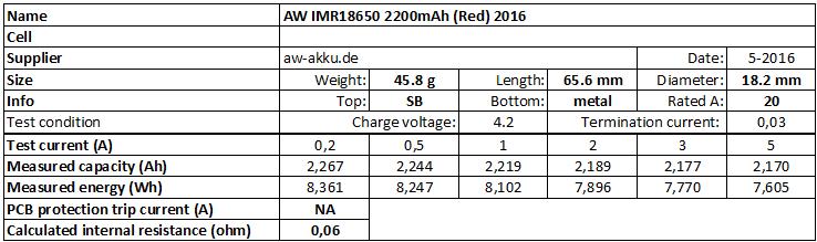 AW%20IMR18650%202200mAh%20(Red)%202016-info
