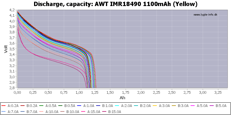 AWT%20IMR18490%201100mAh%20(Yellow)-Capacity