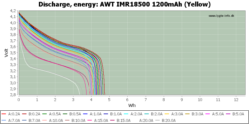 AWT%20IMR18500%201200mAh%20(Yellow)-Energy