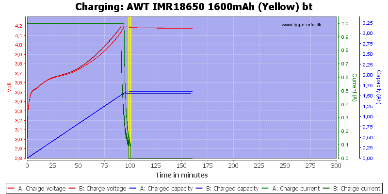 AWT%20IMR18650%201600mAh%20(Yellow)%20bt-Charge