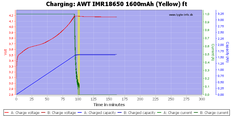 AWT%20IMR18650%201600mAh%20(Yellow)%20ft-Charge