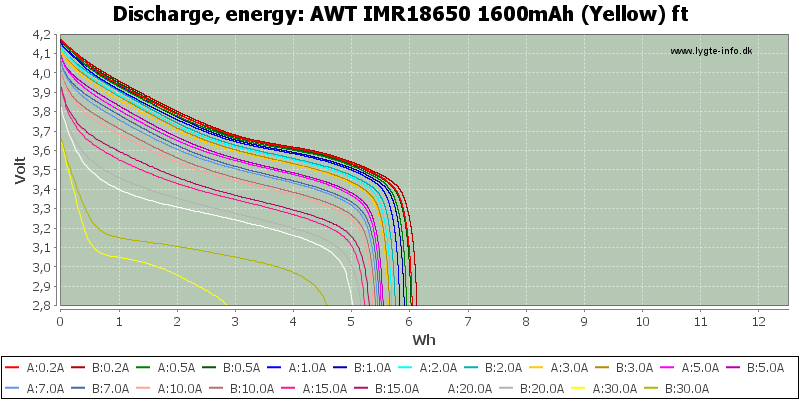 AWT%20IMR18650%201600mAh%20(Yellow)%20ft-Energy