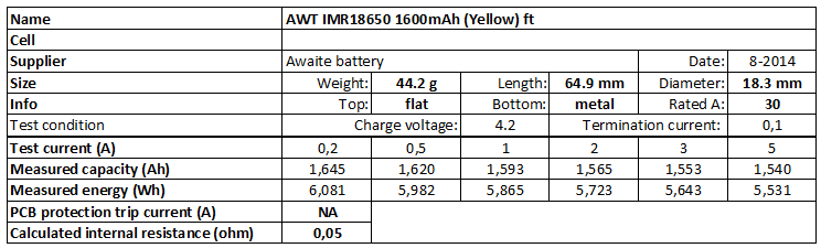 AWT%20IMR18650%201600mAh%20(Yellow)%20ft-info