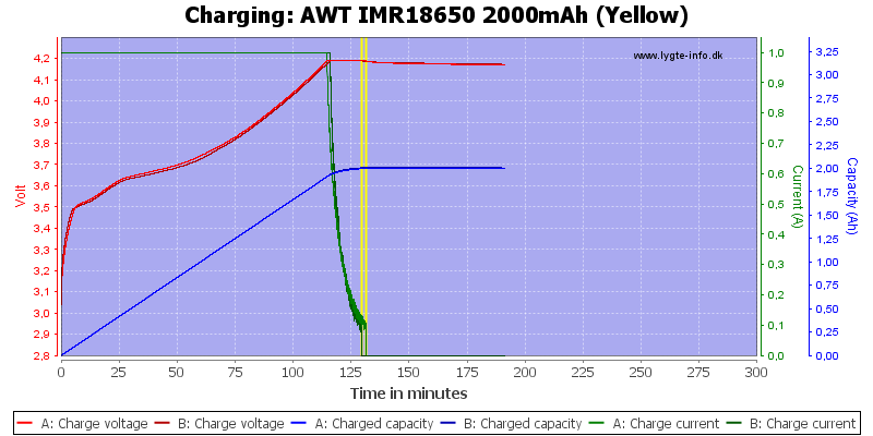 AWT%20IMR18650%202000mAh%20(Yellow)-Charge