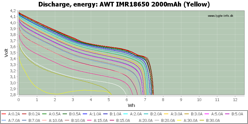 AWT%20IMR18650%202000mAh%20(Yellow)-Energy